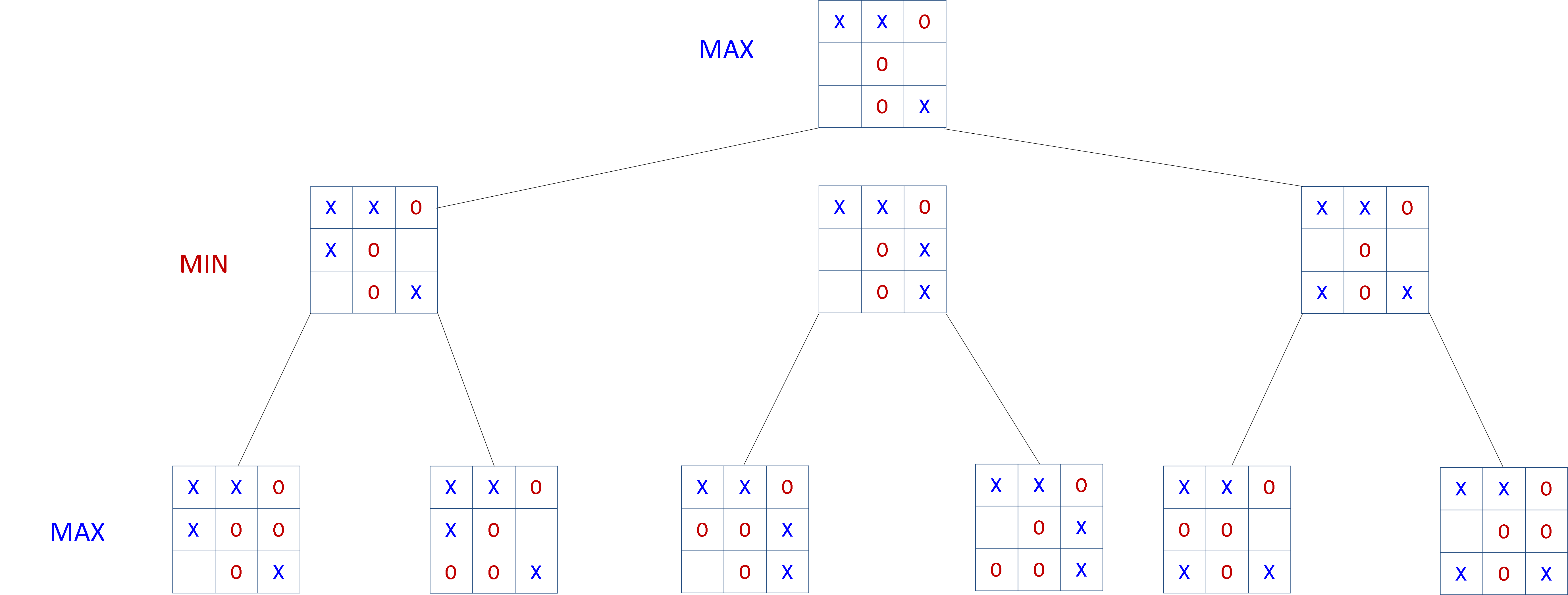 Tic-Tac-Toe: Simple Artificial Intelligence in C# ← this